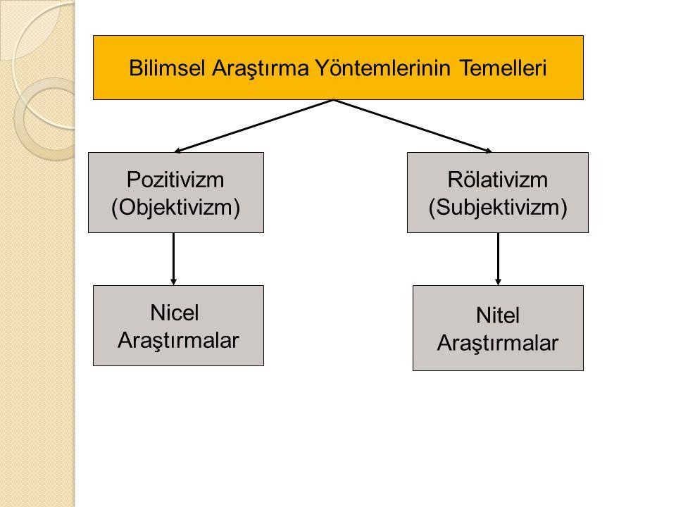 Bilimsel Araştırma Yöntemlerinin Temelleri Pozitivizm (Objektivizm) Rölativizm (Subjektivizm) Nicel Araştırmalar Nitel Araştırmalar