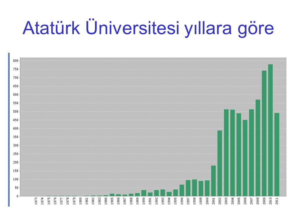 Atatürk Üniversitesi yıllara göre