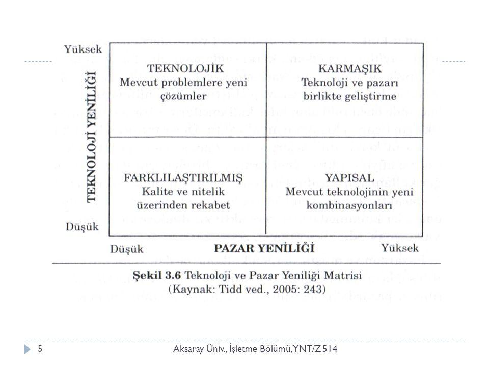 Yeniliğin kaynakları-2 Aksaray Üniv., İ şletme Bölümü, YNT/Z 514 2.