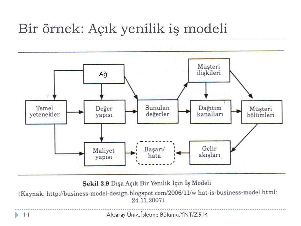 Bir örnek: Açık yenilik iş modeli Aksaray Üniv., İ şletme Bölümü, YNT/Z 51414 AğAğ