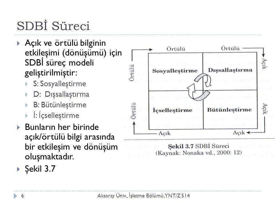 SDBİ Süreci Aksaray Üniv., İ şletme Bölümü, YNT/Z 5146  Açık ve örtülü bilginin etkileşimi (dönüşümü) için SDB İ süreç modeli geliştirilmiştir:  S: