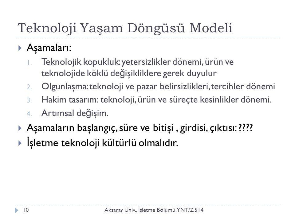 Teknoloji Yaşam Döngüsü Modeli Aksaray Üniv., İ şletme Bölümü, YNT/Z 51410  Aşamaları: 1. Teknolojik kopukluk: yetersizlikler dönemi, ürün ve teknolo