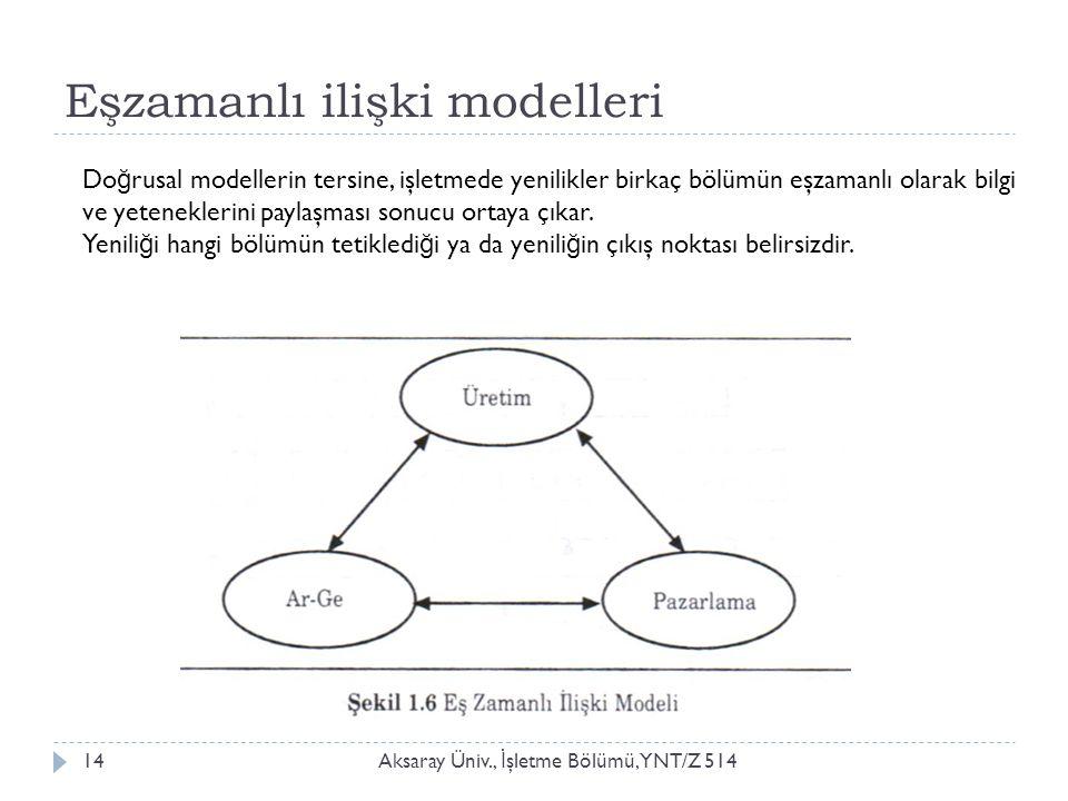 Eşzamanlı ilişki modelleri Aksaray Üniv., İ şletme Bölümü, YNT/Z 51414 Do ğ rusal modellerin tersine, işletmede yenilikler birkaç bölümün eşzamanlı olarak bilgi ve yeteneklerini paylaşması sonucu ortaya çıkar.