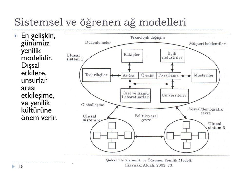 Sistemsel ve öğrenen ağ modelleri Aksaray Üniv., İ şletme Bölümü, YNT/Z 51416  En gelişkin, günümüz yenilik modelidir. Dışsal etkilere, unsurlar aras