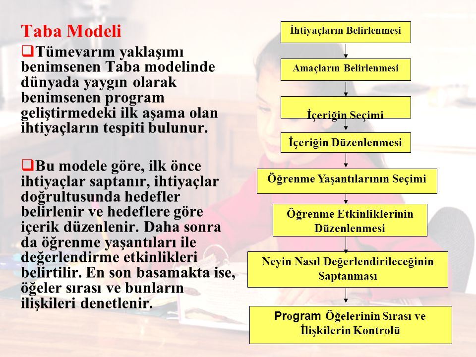 İhtiyaçların Belirlenmesi Amaçların Belirlenmesi İçeriğin Seçimi Neyin Nasıl Değerlendirileceğinin Saptanması İçeriğin Düzenlenmesi Öğrenme Yaşantılarının Seçimi Öğrenme Etkinliklerinin Düzenlenmesi Pr o gram Öğelerinin Sırası ve İlişkilerin Kontrolü Taba Modeli  Tümevarım yaklaşımı benimsenen Taba modelinde dünyada yaygın olarak benimsenen program geliştirmedeki ilk aşama olan ihtiyaçların tespiti bulunur.