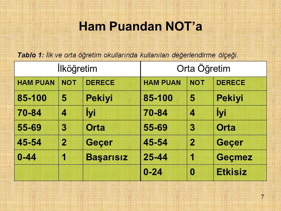 8 Ham Puandan NOT'a İlk ve orta öğretim okullarında öğrenci başarılarının ölçme ve değerlendirmesinde beşli not sistemi kullanılır.