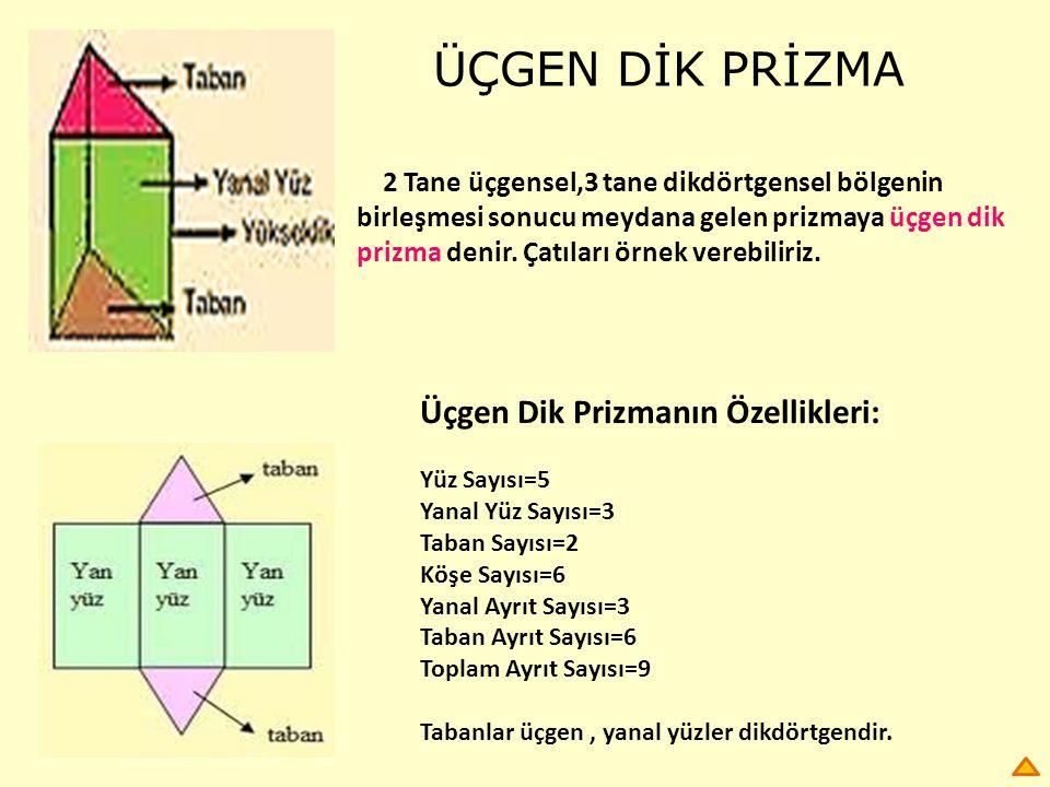 ÜÇGEN DİK PRİZMA 2 Tane üçgensel,3 tane dikdörtgensel bölgenin birleşmesi sonucu meydana gelen prizmaya üçgen dik prizma denir. Çatıları örnek verebil