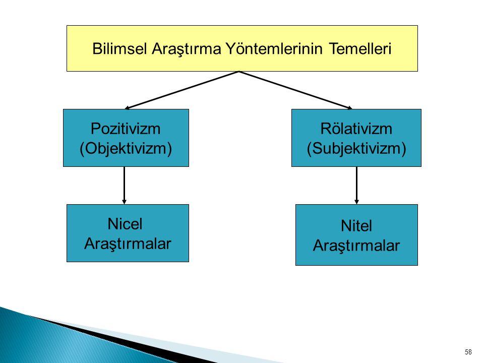 58 Bilimsel Araştırma Yöntemlerinin Temelleri Pozitivizm (Objektivizm) Rölativizm (Subjektivizm) Nicel Araştırmalar Nitel Araştırmalar