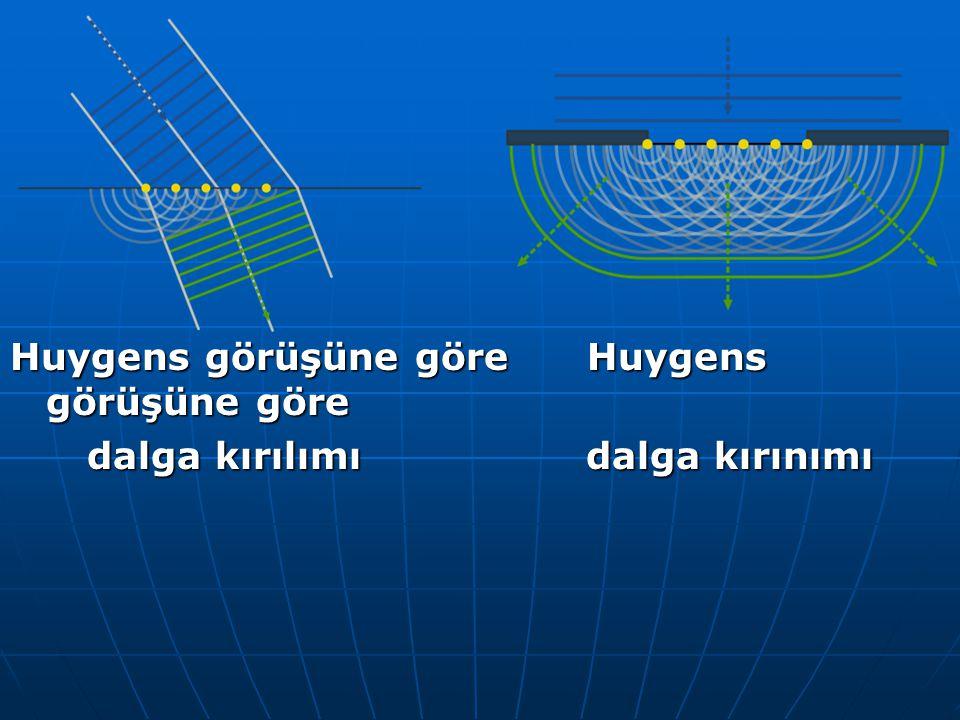 Huygens görüşüne göre Huygens görüşüne göre dalga kırılımı dalga kırınımı dalga kırılımı dalga kırınımı
