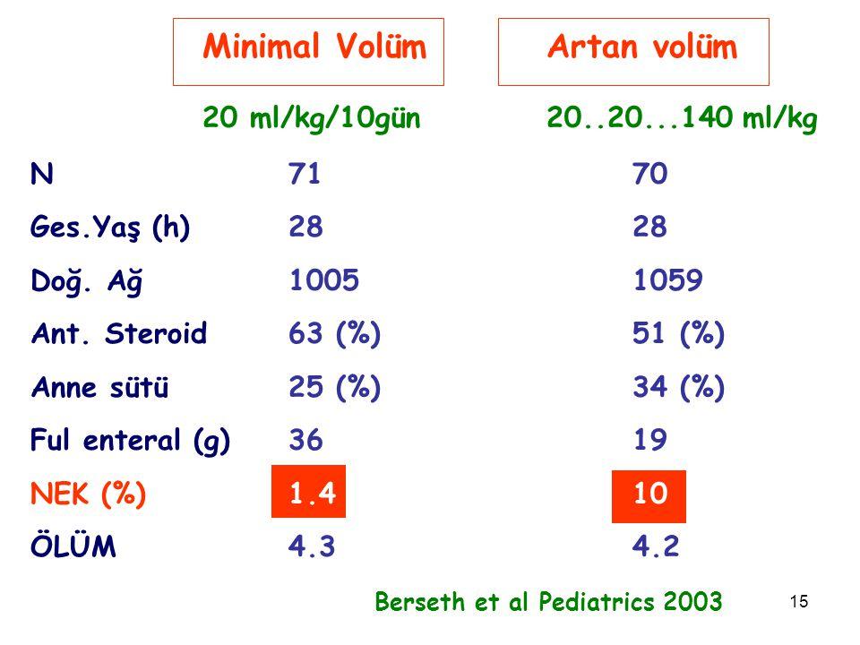 15 Minimal VolümArtan volüm 20 ml/kg/10gün20..20...140 ml/kg N7170 Ges.Yaş (h)2828 Doğ. Ağ10051059 Ant. Steroid 63 (%)51 (%) Anne sütü25 (%) 34 (%) Fu