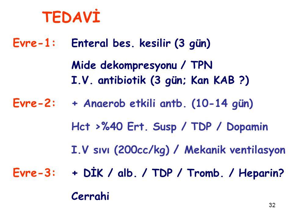 32 TEDAVİ Evre-1: Enteral bes. kesilir (3 gün) Mide dekompresyonu / TPN I.V. antibiotik (3 gün; Kan KAB ?) Evre-2:+ Anaerob etkili antb. (10-14 gün) H
