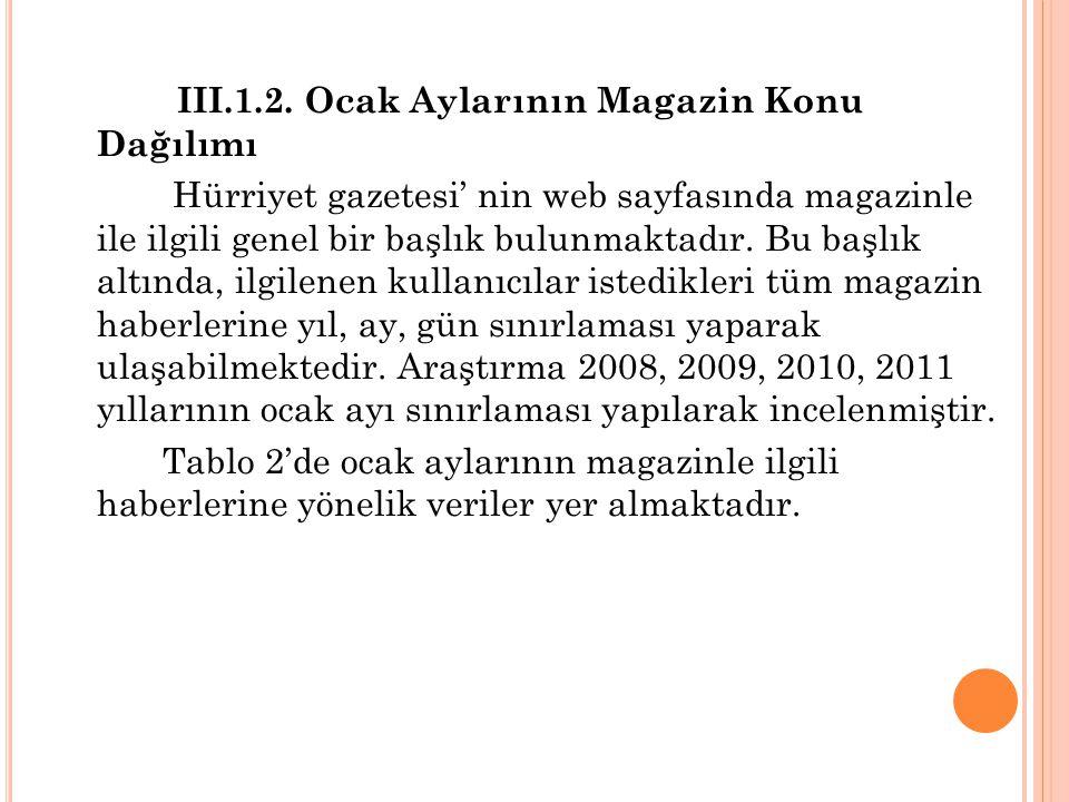 III.1.2. Ocak Aylarının Magazin Konu Dağılımı Hürriyet gazetesi' nin web sayfasında magazinle ile ilgili genel bir başlık bulunmaktadır. Bu başlık alt