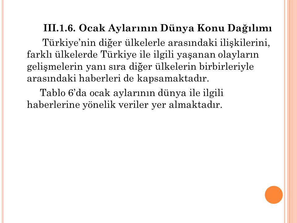 III.1.6. Ocak Aylarının Dünya Konu Dağılımı Türkiye'nin diğer ülkelerle arasındaki ilişkilerini, farklı ülkelerde Türkiye ile ilgili yaşanan olayların