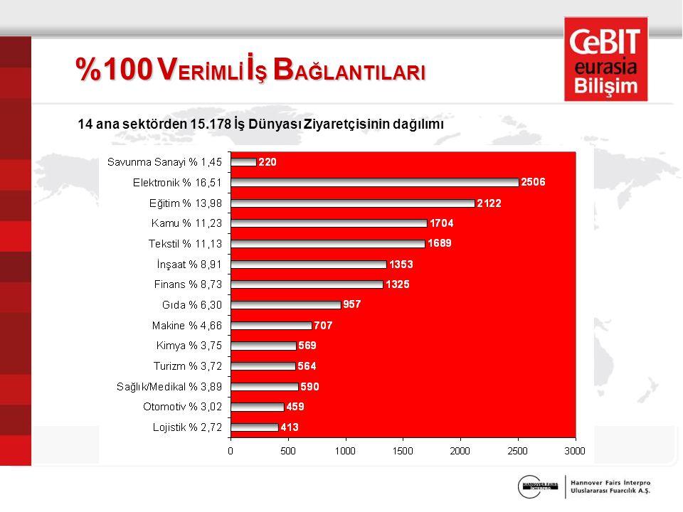 %100 V ERİMLİ İ Ş B AĞLANTILARI 14 ana sektörden 15.178 İş Dünyası Ziyaretçisinin dağılımı
