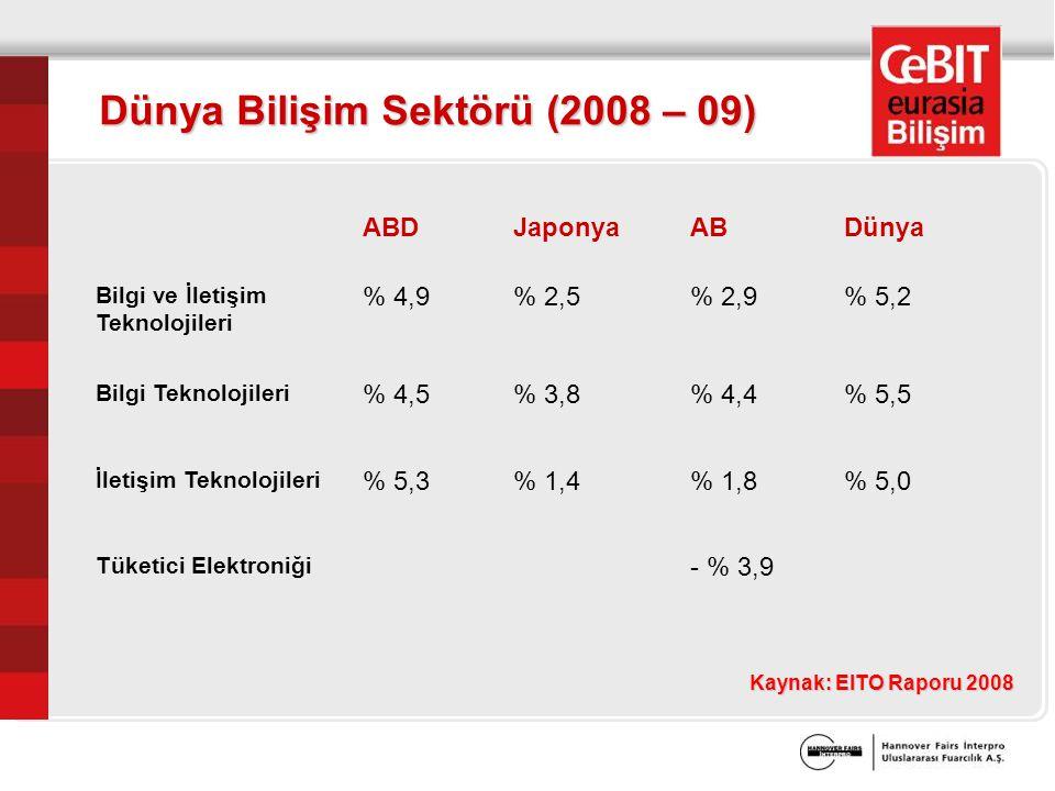 Kaynak: EITO Raporu 2008 Dünya Bilişim Sektörü (2008 – 09) ABDJaponyaABDünya Bilgi ve İletişim Teknolojileri % 4,9% 2,5% 2,9% 5,2 Bilgi Teknolojileri % 4,5% 3,8% 4,4% 5,5 İletişim Teknolojileri % 5,3% 1,4% 1,8% 5,0 Tüketici Elektroniği - % 3,9