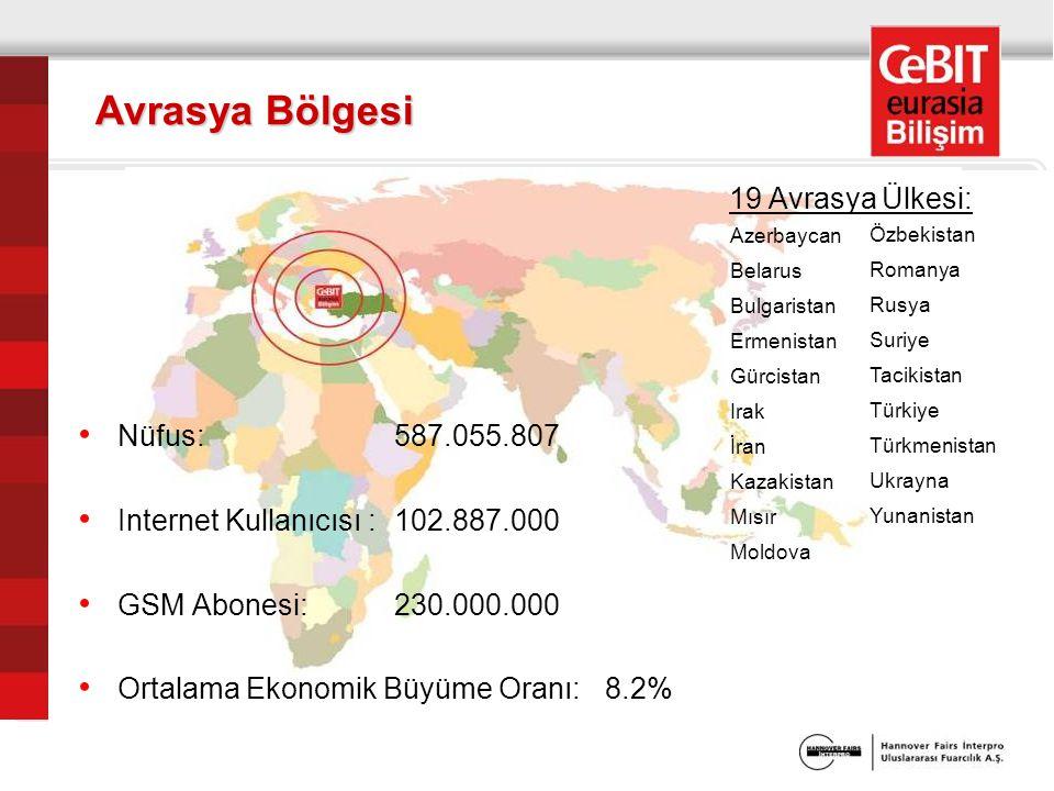 Nüfus: 587.055.807 Internet Kullanıcısı :102.887.000 GSM Abonesi: 230.000.000 Ortalama Ekonomik Büyüme Oranı: 8.2% Avrasya Bölgesi Azerbaycan Belarus Bulgaristan Ermenistan Gürcistan Irak İran Kazakistan Mısır Moldova Özbekistan Romanya Rusya Suriye Tacikistan Türkiye Türkmenistan Ukrayna Yunanistan 19 Avrasya Ülkesi: