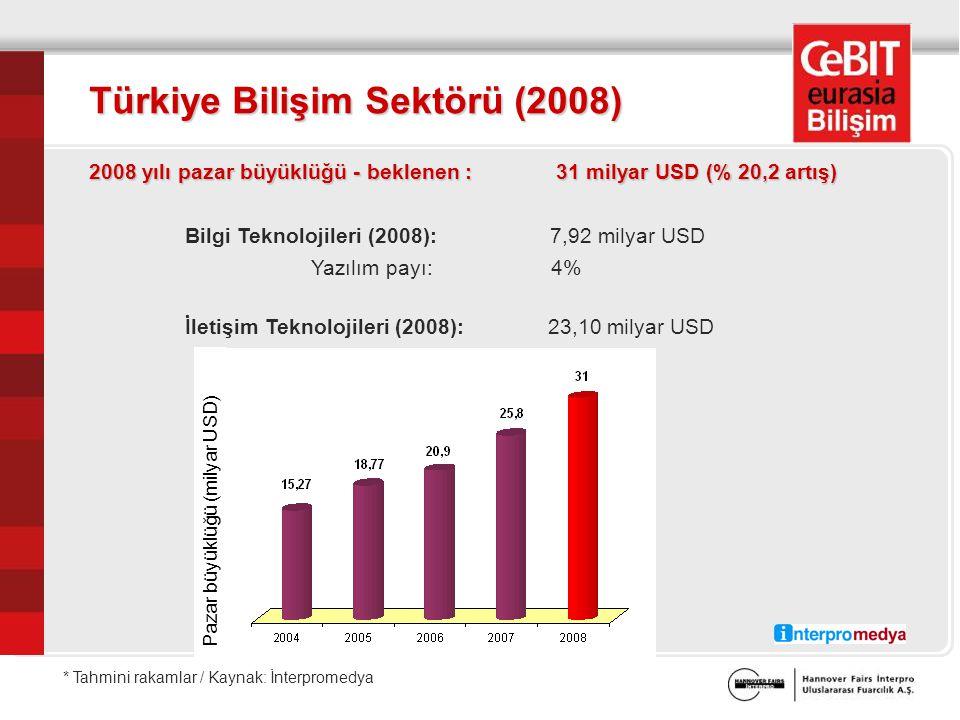 Türkiye Bilişim Sektörü (2008) 2008 yılı pazar büyüklüğü - beklenen : 31 milyar USD (% 20,2 artış) Bilgi Teknolojileri (2008): 7,92 milyar USD Yazılım payı: 4% İletişim Teknolojileri (2008): 23,10 milyar USD Pazar büyüklüğü (milyar USD) * Tahmini rakamlar / Kaynak: İnterpromedya