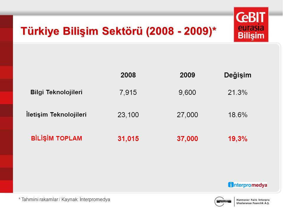 20082009Değişim Bilgi Teknolojileri 7,9159,60021.3% İletişim Teknolojileri 23,10027,00018.6% BİLİŞİM TOPLAM 31,01537,00019,3% Türkiye Bilişim Sektörü (2008 - 2009)* * Tahmini rakamlar / Kaynak: İnterpromedya