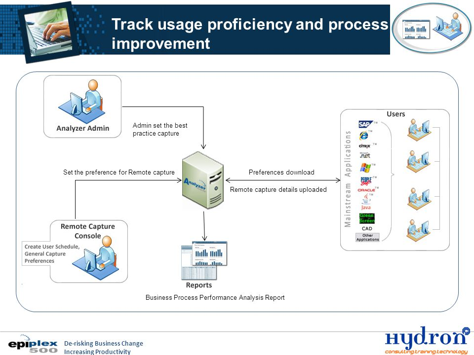 De-risking Business Change Increasing Productivity Analyst Workbench Capabilities Process Definition Process Metrics and Benchmarking Reference Modeling Re-Analysis View Results