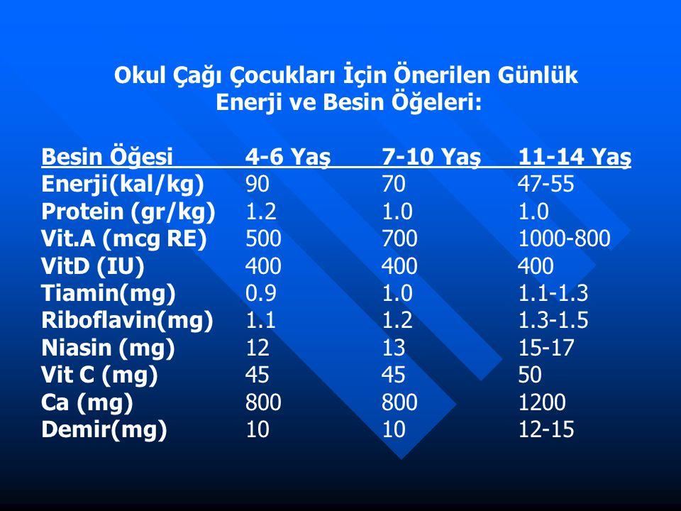 Okul Çağı Çocukları İçin Önerilen Günlük Enerji ve Besin Öğeleri: Besin Öğesi4-6 Yaş7-10 Yaş11-14 Yaş Enerji(kal/kg)907047-55 Protein (gr/kg)1.21.01.0