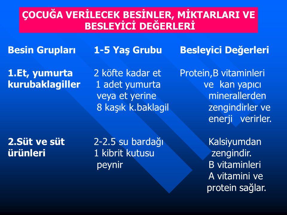 ÇOCUĞA VERİLECEK BESİNLER, MİKTARLARI VE BESLEYİCİ DEĞERLERİ Besin Grupları1-5 Yaş GrubuBesleyici Değerleri 1.Et, yumurta2 köfte kadar etProtein,B vit