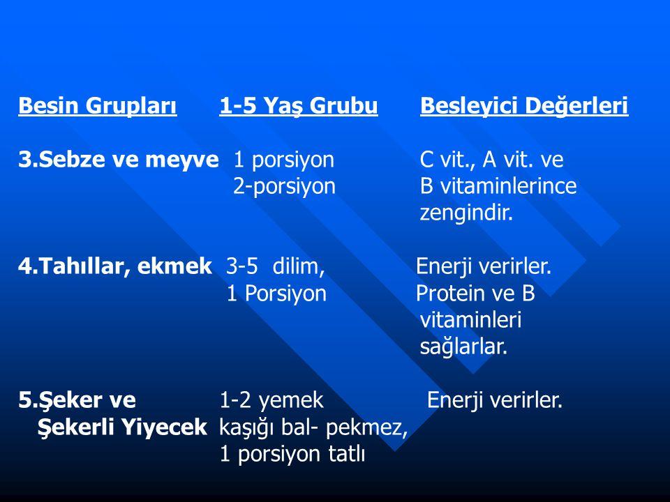 Besin Grupları1-5 Yaş GrubuBesleyici Değerleri 3.Sebze ve meyve 1 porsiyon C vit., A vit. ve 2-porsiyon B vitaminlerince zengindir. 4.Tahıllar, ekmek