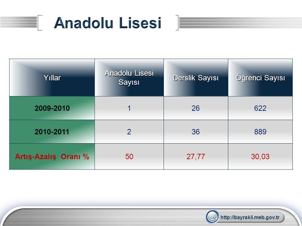 LOGOYıllar Anadolu Lisesi Sayısı Derslik Sayısı Öğrenci Sayısı 2009-2010126622 2010-2011236889 Artış-Azalış Oranı %5027,7730,03 http://bayrakli.meb.go