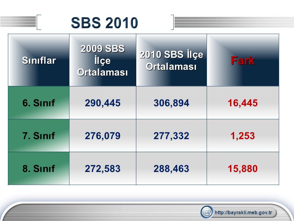 LOGO Sınıflar 2009 SBS İlçe Ortalaması 2010 SBS İlçe Ortalaması Fark 6. Sınıf290,445306,89416,445 7. Sınıf276,079277,3321,253 8. Sınıf272,583288,46315