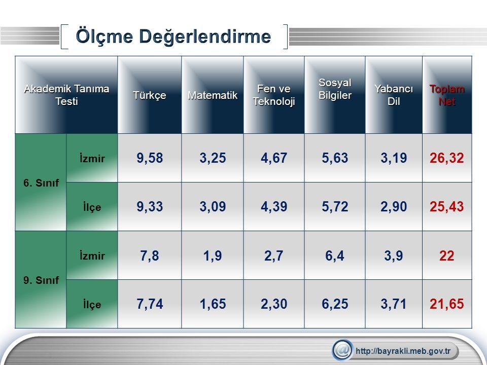 LOGO Akademik Tanıma Testi TürkçeMatematik Fen ve Teknoloji Sosyal Bilgiler Yabancı Dil Toplam Net 6. Sınıf İzmir 9,583,254,675,633,1926,32 İlçe 9,333