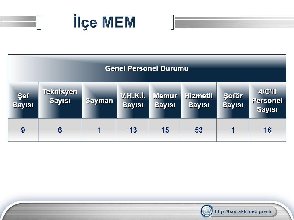 LOGO Genel Personel Durumu Şef Sayısı Teknisyen Sayısı Sayman V.H.K.İ. Sayısı Memur Sayısı Hizmetli Sayısı Şoför Sayısı 4/C'li Personel Sayısı 9611315