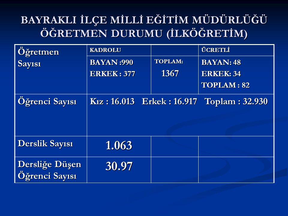 BAYRAKLI İLÇE MİLLİ EĞİTİM MÜDÜRLÜĞÜ ÖĞRETMEN DURUMU (İLKÖĞRETİM) Öğretmen Sayısı KADROLUÜCRETLİ BAYAN :990 ERKEK : 377 TOPLAM: 1367 1367 BAYAN: 48 ERKEK: 34 TOPLAM : 82 Öğrenci Sayısı Kız : 16.013 Erkek : 16.917 Toplam : 32.930 Derslik Sayısı 1.063 Dersliğe Düşen Öğrenci Sayısı 30.97