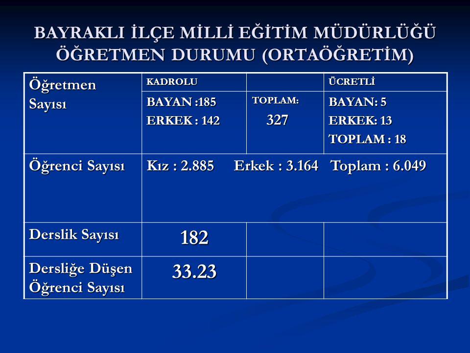 BAYRAKLI İLÇE MİLLİ EĞİTİM MÜDÜRLÜĞÜ ÖĞRETMEN DURUMU (ORTAÖĞRETİM) Öğretmen Sayısı KADROLUÜCRETLİ BAYAN :185 ERKEK : 142 TOPLAM: 327 327 BAYAN: 5 ERKEK: 13 TOPLAM : 18 Öğrenci Sayısı Kız : 2.885 Erkek : 3.164 Toplam : 6.049 Derslik Sayısı 182 Dersliğe Düşen Öğrenci Sayısı 33.23