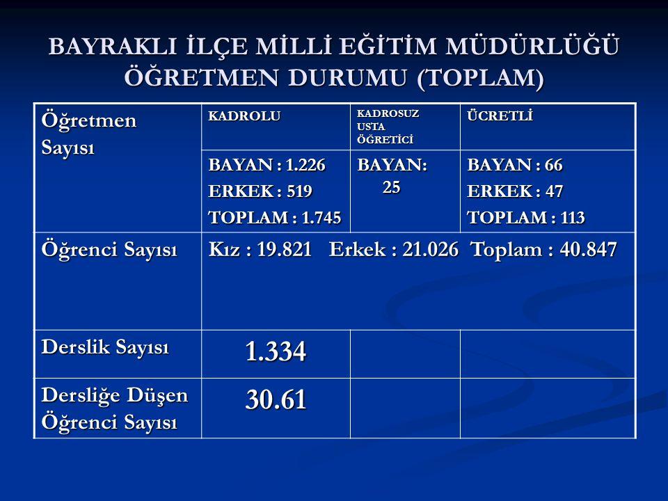 BAYRAKLI İLÇE MİLLİ EĞİTİM MÜDÜRLÜĞÜ ÖĞRETMEN DURUMU (TOPLAM) Öğretmen Sayısı KADROLU KADROSUZ USTA ÖĞRETİCİ ÜCRETLİ BAYAN : 1.226 ERKEK : 519 TOPLAM
