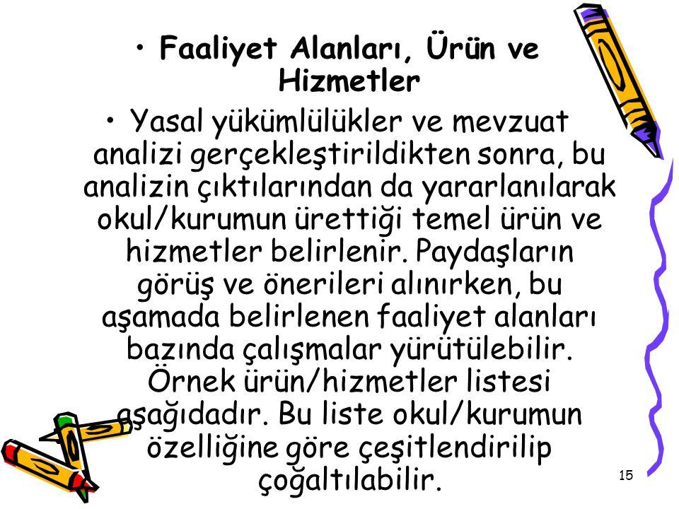 14 Faaliyet Alanı Yasal Yükümlülük Her Türk çocuğuna iyi bir vatandaş olmak için gerekli temel bilgi, beceri, davranış ve alışkanlıkları kazandırmak;