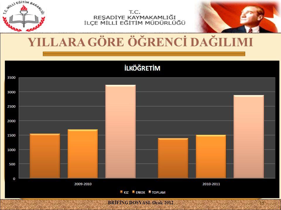 YILLARA GÖRE ÖĞRENCİ DAĞILIMI BRİFİNG DOSYASI- Ocak 2012 15