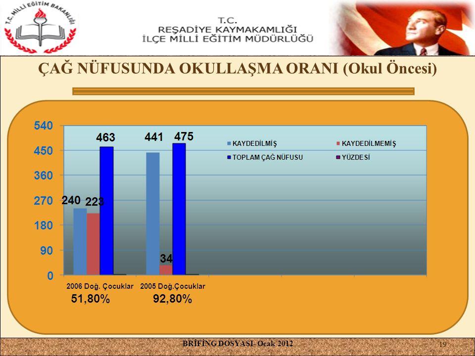 ÇAĞ NÜFUSUNDA OKULLAŞMA ORANI (Okul Öncesi) BRİFİNG DOSYASI- Ocak 2012 19