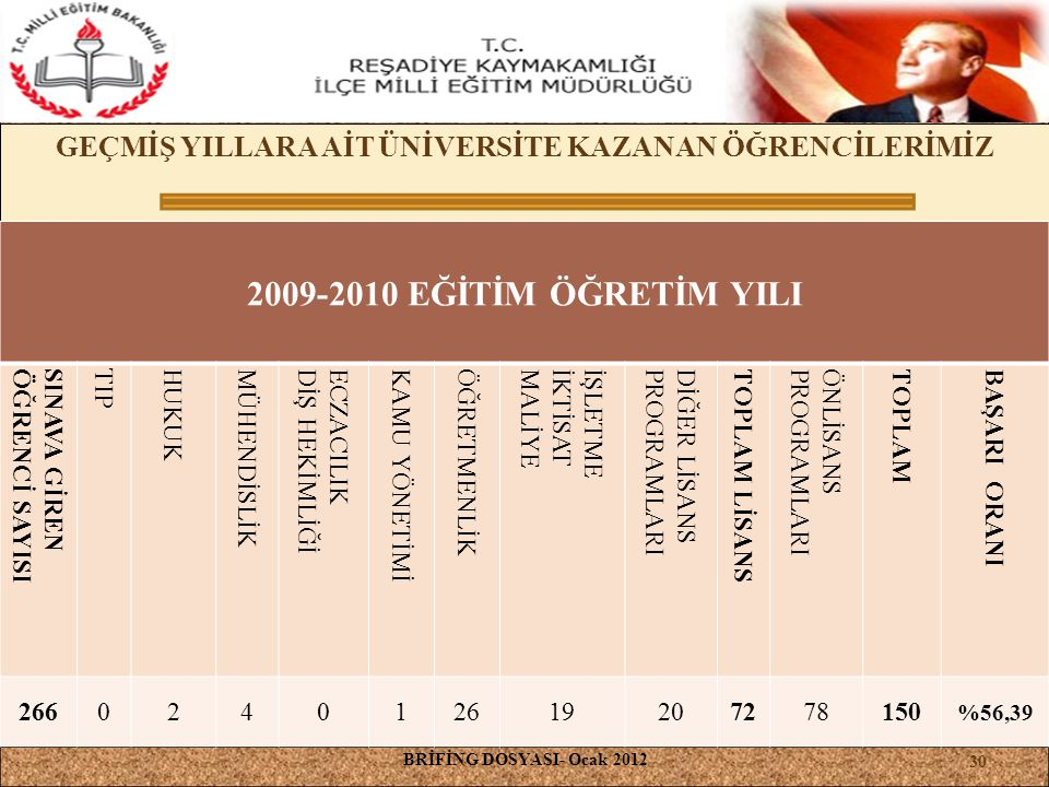 GEÇMİŞ YILLARA AİT ÜNİVERSİTE KAZANAN ÖĞRENCİLERİMİZ BRİFİNG DOSYASI- Ocak 2012 30 2009-2010 EĞİTİM ÖĞRETİM YILI SINAVA GİREN ÖĞRENCİ SAYISI TIP HUKUK