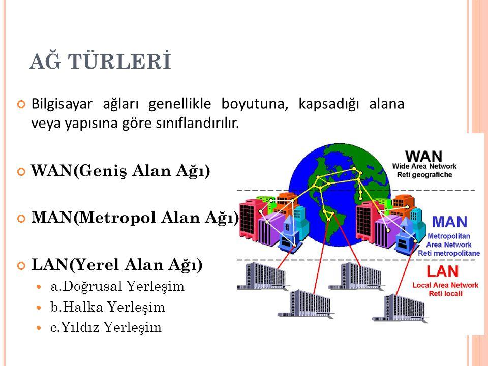 AĞ TÜRLERİ Bilgisayar ağları genellikle boyutuna, kapsadığı alana veya yapısına göre sınıflandırılır. WAN(Geniş Alan Ağı) MAN(Metropol Alan Ağı) LAN(Y