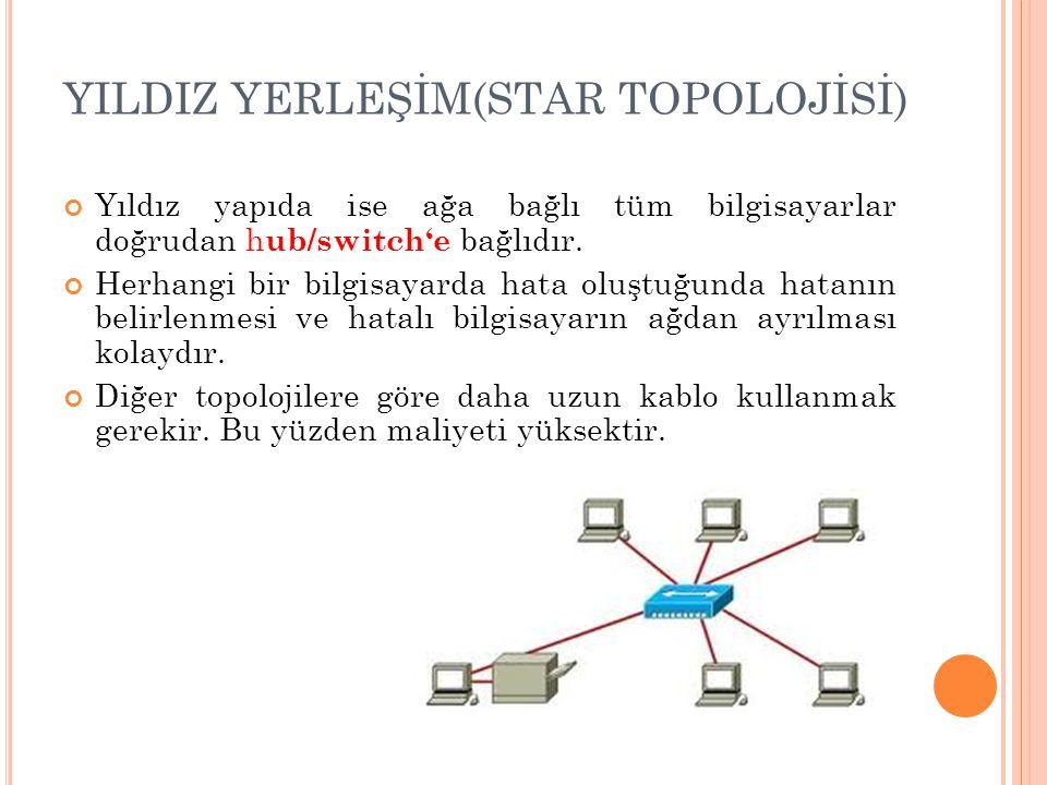 YILDIZ YERLEŞİM(STAR TOPOLOJİSİ) Yıldız yapıda ise ağa bağlı tüm bilgisayarlar doğrudan h ub/switch'e bağlıdır. Herhangi bir bilgisayarda hata oluştuğ
