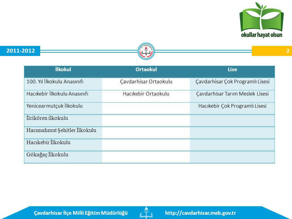 http://cavdarhisar.meb.gov.trÇavdarhisar İlçe Milli Eğitim Müdürlüğü 2011-2012 PROJENİN ADI: OKULLAR HAYAT OLSUN EK PROTOKOL Protokolün Konusu: MODEL UÇAK YAPIMI REHBER ÖĞRETMEN YETİŞTİRME KURSU Protokolün Amacı: Çavdarhisar 100.Yıl İlköğretim Okulu'nun eğitim- öğretim saatleri dışında, hafta içi THK Tavşanlı Temsilciliği, Halk Eğitimi Merkezi ve Çavdarhisar Belediyesi ile işbirliği yapılarak öğretmenlere yönelik hizmet verilmesi.