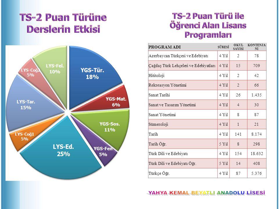 PROGRAM ADI SÜRESİ OKUL SAYISI KONTENJA NI Azerbaycan Türkçesi ve Edebiyatı4 Yıl278 Çağdaş Türk Lehçeleri ve Edebiyatları4 Yıl15709 Hititoloji4 Yıl242 Rekreasyon Yönetimi4 Yıl266 Sanat Tarihi4 Yıl261.435 Sanat ve Tasarım Yönetimi4 Yıl430 Sanat Yönetimi4 Yıl887 Sümeroloji4 Yıl121 Tarih4 Yıl1418.174 Tarih Öğr.5 Yıl8298 Türk Dili ve Edebiyatı4 Yıl15418.632 Türk Dili ve Edebiyatı Öğr.5 Yıl14408 Türkçe Öğr.4 Yıl875.376