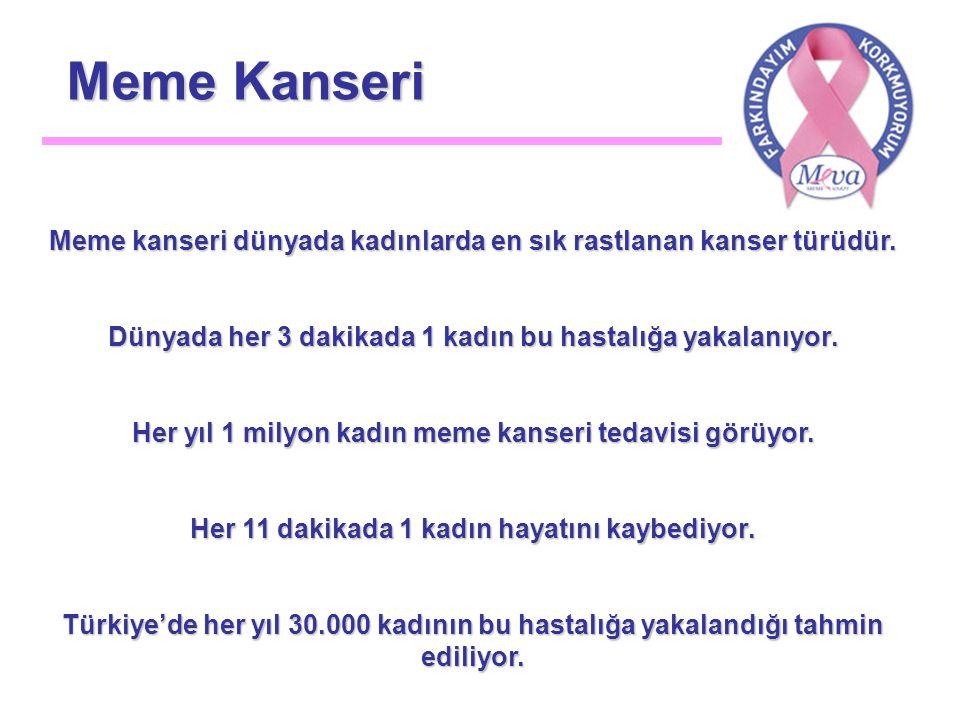 Meme Kanseri Meme kanseri dünyada kadınlarda en sık rastlanan kanser türüdür.