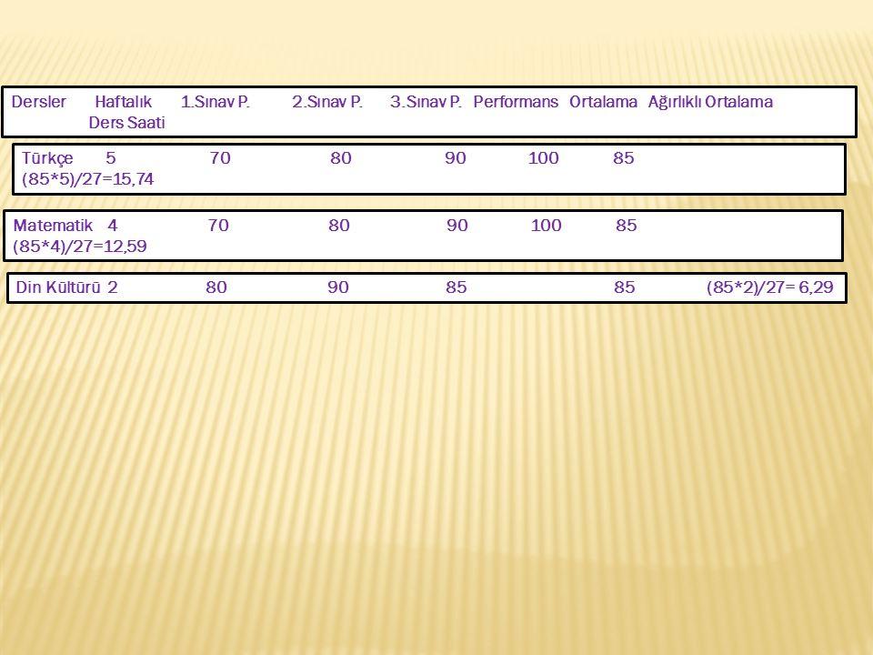 Dersler Haftalık 1.Sınav P. 2.Sınav P. 3.Sınav P. Performans Ortalama Ağırlıklı Ortalama Ders Saati Türkçe 5 70 80 90 100 85 (85*5)/27=15,74 Matematik
