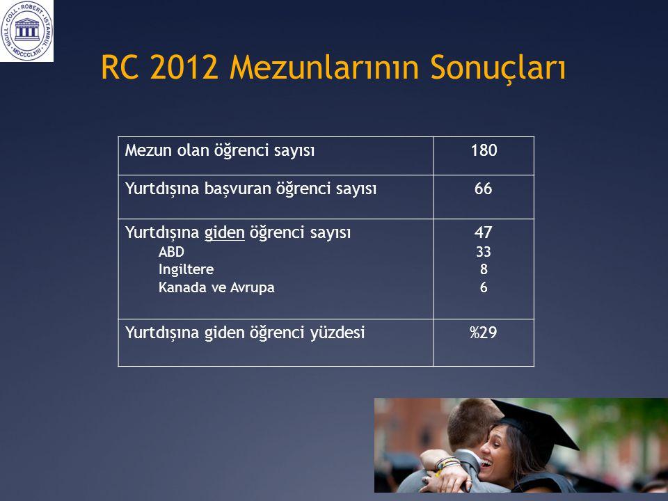 RC 2012 Mezunlarının Sonuçları Mezun olan öğrenci sayısı180 Yurtdışına başvuran öğrenci sayısı66 Yurtdışına giden öğrenci sayısı ABD Ingiltere Kanada ve Avrupa 47 33 8 6 Yurtdışına giden öğrenci yüzdesi%29