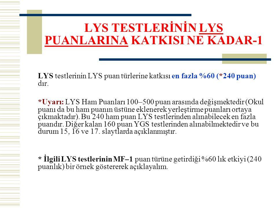 LYS TESTLERİNİN LYS PUANLARINA KATKISI NE KADAR-1 LYS testlerinin LYS puan türlerine katkısı en fazla %60 (*240 puan) dır. *Uyarı: LYS Ham Puanları 10