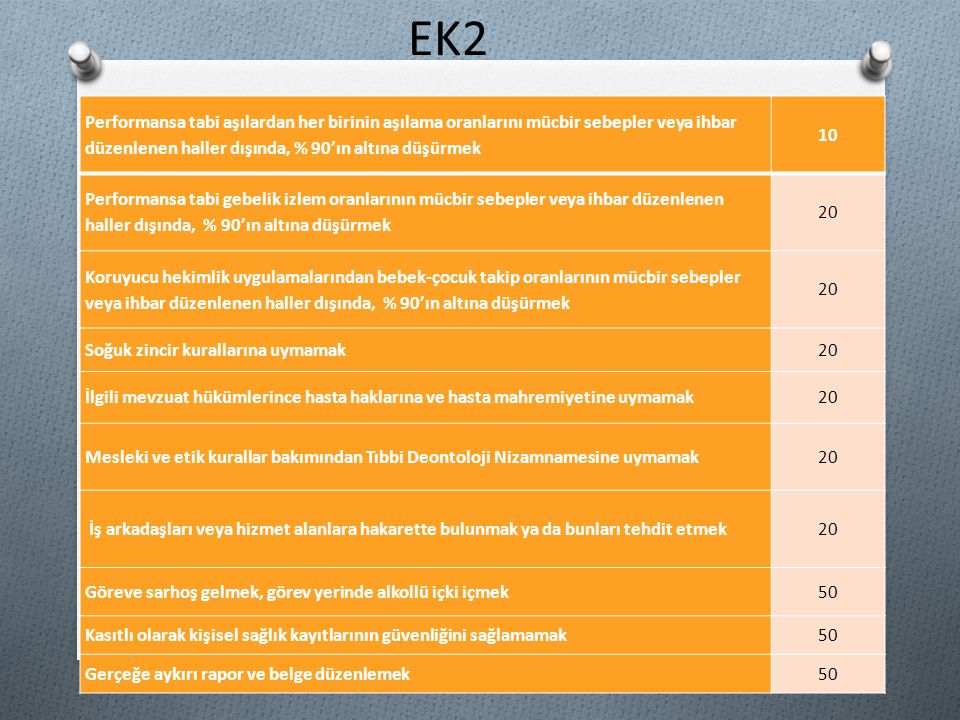 EK2 Performansa tabi aşılardan her birinin aşılama oranlarını mücbir sebepler veya ihbar düzenlenen haller dışında, % 90'ın altına düşürmek 10 Perform