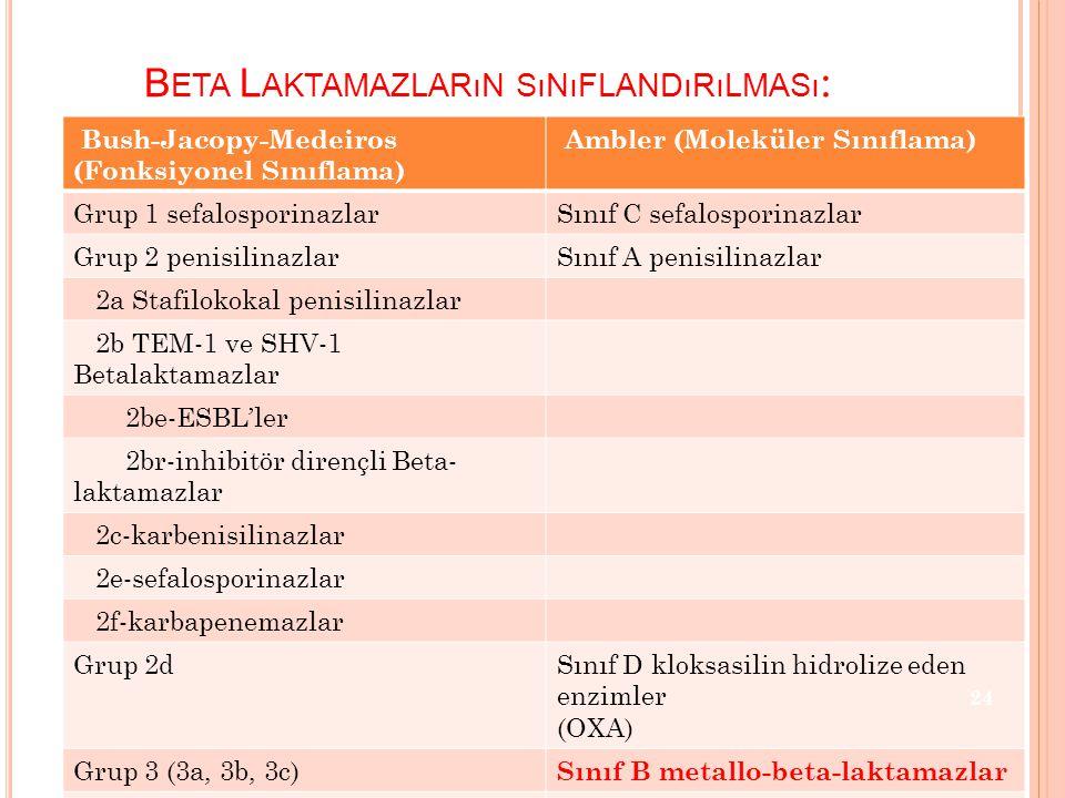 B ETA L AKTAMAZLARıN SıNıFLANDıRıLMASı : Bush-Jacopy-Medeiros (Fonksiyonel Sınıflama) Ambler (Moleküler Sınıflama) Grup 1 sefalosporinazlarSınıf C sefalosporinazlar Grup 2 penisilinazlarSınıf A penisilinazlar 2a Stafilokokal penisilinazlar 2b TEM-1 ve SHV-1 Betalaktamazlar 2be-ESBL'ler 2br-inhibitör dirençli Beta- laktamazlar 2c-karbenisilinazlar 2e-sefalosporinazlar 2f-karbapenemazlar Grup 2dSınıf D kloksasilin hidrolize eden enzimler (OXA) Grup 3 (3a, 3b, 3c) Sınıf B metallo-beta-laktamazlar Grup 4Sınıflanmamış 24