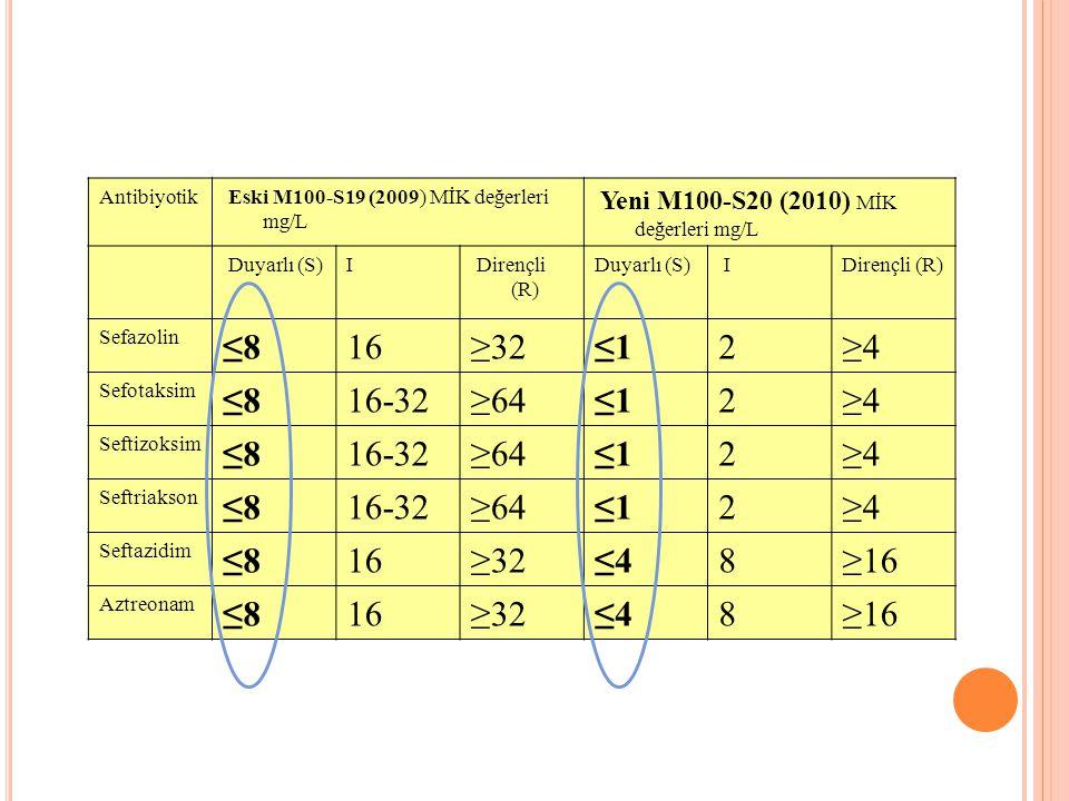 Antibiyotik Eski M100-S19 (2009) MİK değerleri mg/L Yeni M100-S20 (2010) MİK değerleri mg/L Duyarlı (S)I Dirençli (R) Duyarlı (S) IDirençli (R) Sefazolin ≤816≥32≤12≥4 Sefotaksim ≤816-32≥64≤12≥4 Seftizoksim ≤816-32≥64≤12≥4 Seftriakson ≤816-32≥64≤12≥4 Seftazidim ≤816≥32≤48≥16 Aztreonam ≤816≥32≤48≥16