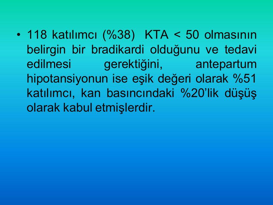 118 katılımcı (%38) KTA < 50 olmasının belirgin bir bradikardi olduğunu ve tedavi edilmesi gerektiğini, antepartum hipotansiyonun ise eşik değeri olar