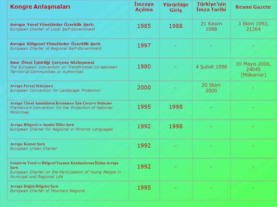 Kongre Anlaşmaları İmzaya Açılma Yürürlüğe Giriş Türkiye'nin İmza Tarihi Resmi Gazete Avrupa Yerel Yönetimler Özerklik Şartı European Charter of Local Self-Government 19851988 21 Kasım 1988 3 Ekim 1992, 21364 Avrupa Bölgesel Yönetimler Özerklik Şartı European Charter of Regional Self-Government 1997 --- Sınır Ötesi İşbirliği Çerçeve Sözleşmesi The European Convention on Transfrontier Co-between Territorial Communities or Authorities 1980 -4 Şubat 1998 10 Mayıs 2000, 24045 (Mükerrer) Avrupa Peyzaj Sözleşmesi European Convention for Landscape Protection 2000 - 20 Ekim 2000 - Avrupa Ulusal Azınlıkların Korunması İçin Çerçeve Sözleşme Framework Convention for the Protection of National Minorities 19951998 -- Avrupa Bölgesel ve Azınlık Diller Şartı European Charter for Regional or Minority Languages 19921998 -- Avrupa Kentsel Şartı European Urban Charter 1992 --- Gençlerin Yerel ve Bölgesel Yaşama Katılmalarına İlişkin Avrupa Şartı European Charter on the Participation of Young People in Municipal and Regional Life 1992 --- Avrupa Dağlık Bölgeler Şartı European Charter of Mountain Regions 1995 ---